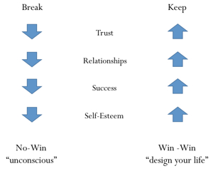 Emotional Promise Cycle